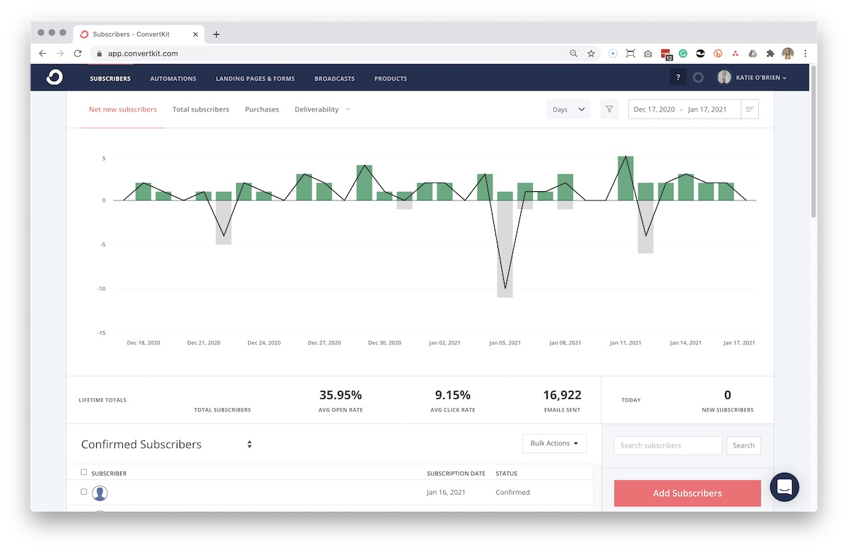 Screenshot of ConvertKit's subscriber list and report overview